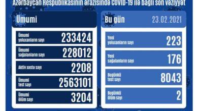 تصویر افزایش موارد ابتلای روزانه به کووید -۱۹ در جمهوری آذربایجان